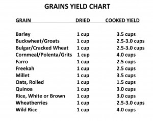 Microsoft Word - GRAINS YIELD CHART.docx